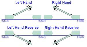 Right Vs Left Door by View Topic Right And Left Handed Doors