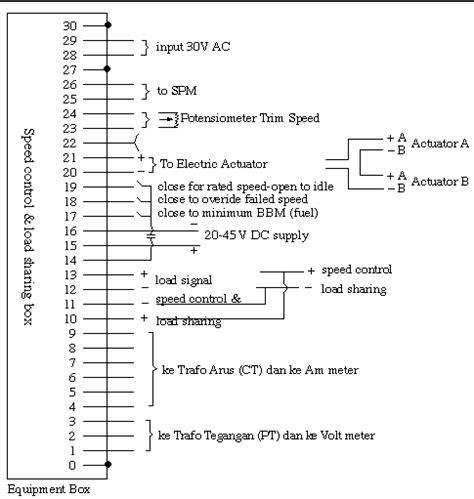 Acuator Untuk Genset alat pembagi beban generator