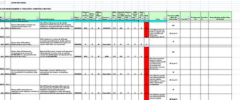internal controls templates