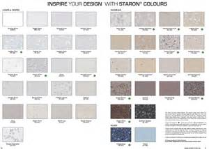 Corian Adhesive Chart What Is A Cornice Kitchen