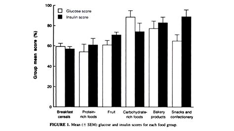indice insulinico degli alimenti indice insulinico stravolto by paolo cavacece