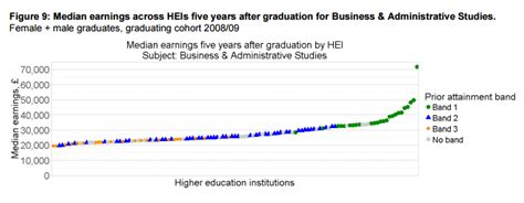 Mba Salaries 5 Years After Graduation by Salary Data Lift Lid On Universities Whose Graduates Earn