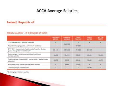 How To Apply Mba Degree After Acca by Acca Exams Tips On Becoming A Qualified Accountant In