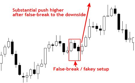 hikkake pattern trading hikkake pattern simple pattern vimalraj mudraa com