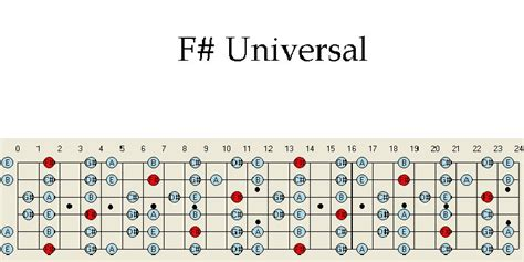 tutorial guitar maps jazz scale patterns 171 free patterns