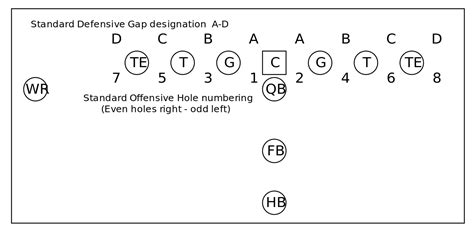 football holes diagram file standard and gap number for american football
