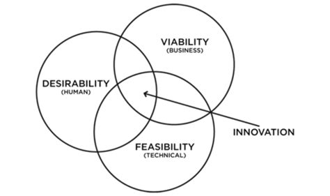 design thinking quality design thinking ideo u