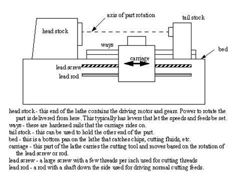 lathe swing definition general classifications used when describing lathes are
