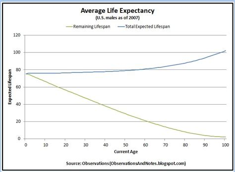 what is a s average lifespan average expectancy