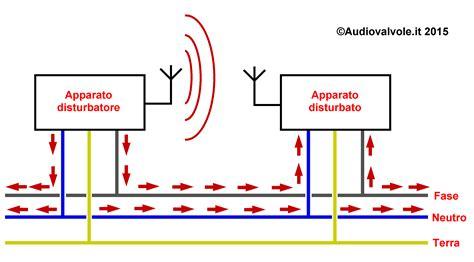 alimentatore switching funzionamento il rumore nella rete elettrica genesi e rimedi