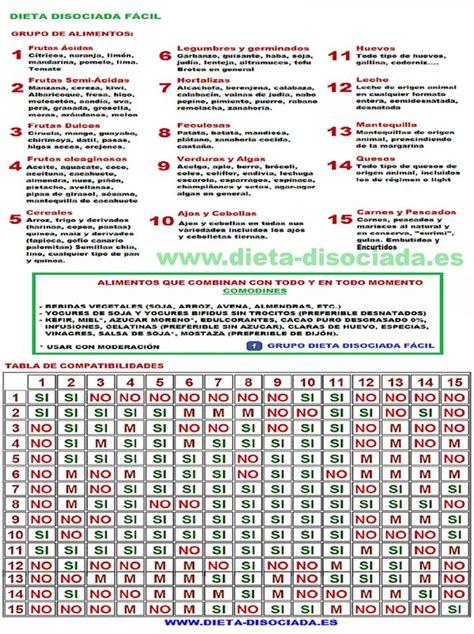 dieta alimentos disociados dieta disociada website facebook 17 photos