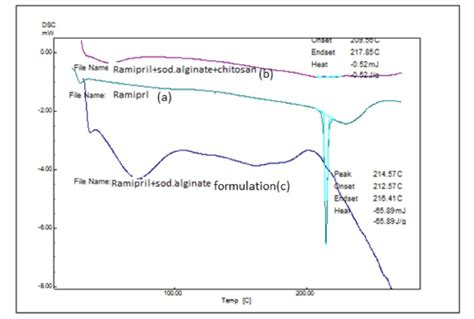 Hpmc K100m sustained release mucoadhesive microcapsules of ramipril