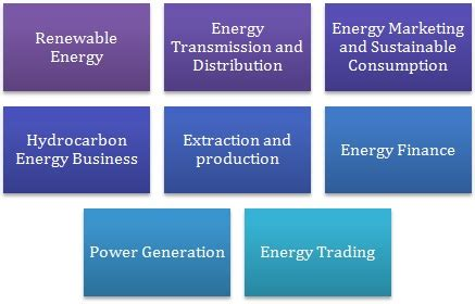 Mba In Energy Management In India by Mba In Energy Management Prospects Career Options