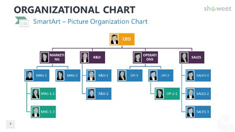 Modèle Organigramme Powerpoint