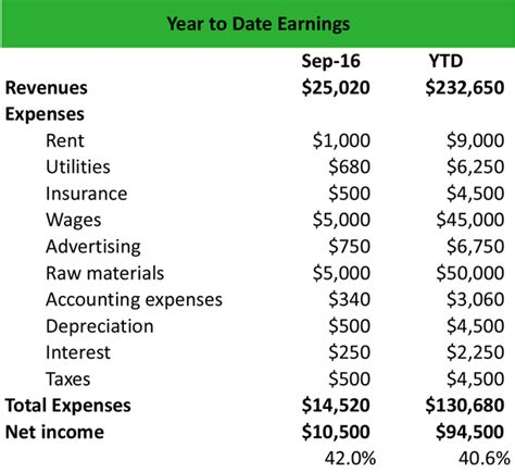 year to date profit and loss statement year to date profit