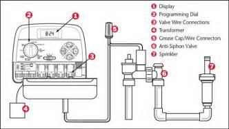 orbit sprinkler timer wiring diagram orbit free engine image for user manual
