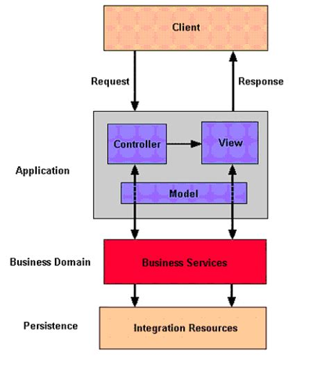 a pattern language which generates multi service centers cool solutions designing multi tiered service oriented