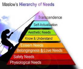 Maslow s hierarchy of needs see below in the awesome triangular