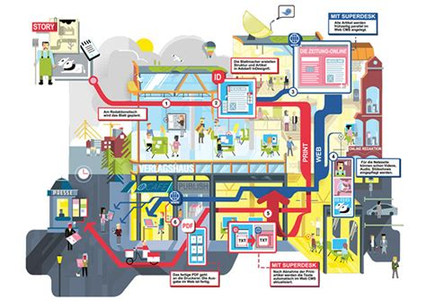 publishing houses publishing house infographic on behance