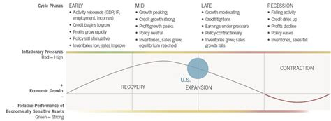 Cycle Investing sector and business cycle investing fidelity investments
