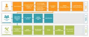 Help Desk Pricing Vidizmo Enterprisetube Tiered Support Model