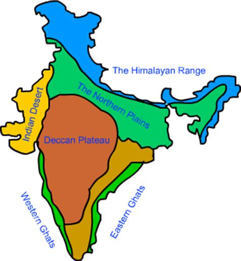 nine geography physical features of India introduction