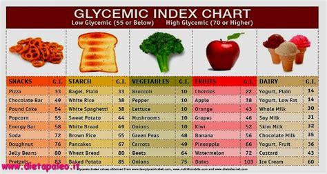 alimenti a basso contenuto glicemico alimenti a basso indice glicemico quali sono