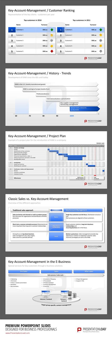 31 besten key account management powerpoint templates
