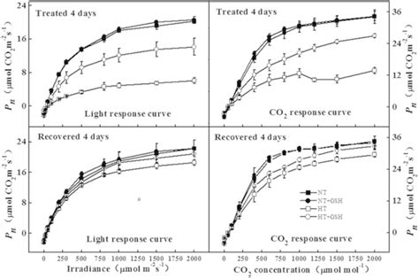temperature response curve of rates of leaf respiratory co2 release r changes of leaf photosynthetic rate pn to light response curve and scientific