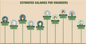 10 types of engineering careers that pique students curiosity