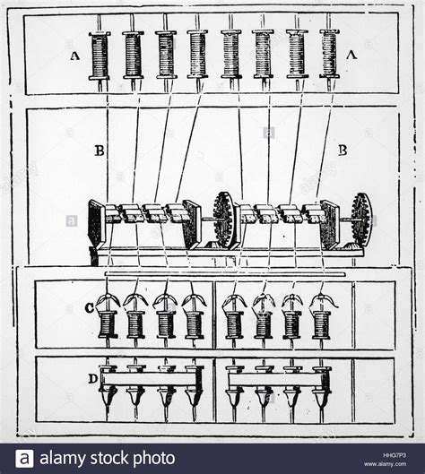 water frame diagram diagram of arkwright s water frame 1878 stock photo