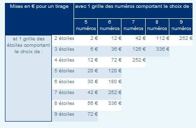 Tarif Grille Euromillions by Pronostic Euromillion Comment Gagner 224 L Euromillion 224