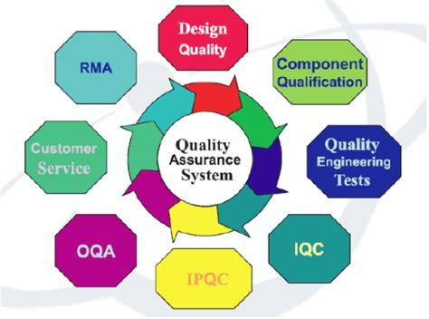 design firm quality management quality control ssa