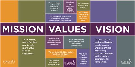 church mission statements vision statements