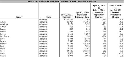 nebraska population nebraska population changes zanran