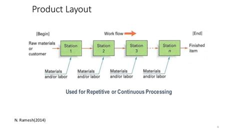 product layout product layout in food industry and line balancing