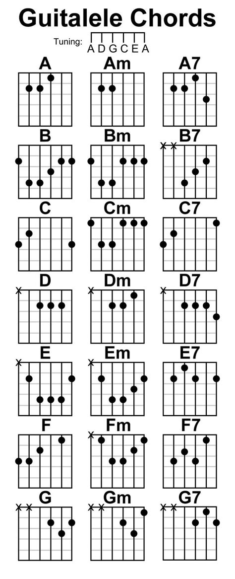 tutorial for guitar chords guitalele fretboard notes google search song writing