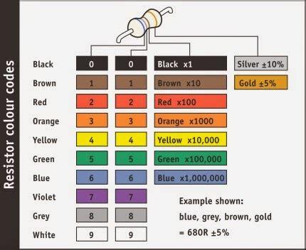 resistor color code tutorial pdf resistor colour code information 28 images what is a resistor mechatronics tutorial