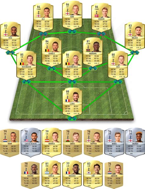 arsenal ratings fifa 18 fifa 18 premier league player ratings predictions full