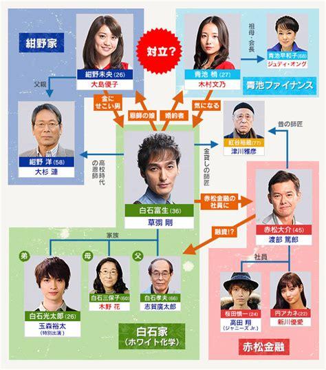 zeni no sensou drama cool zeni no sensou 銭の戦争 jdorama com