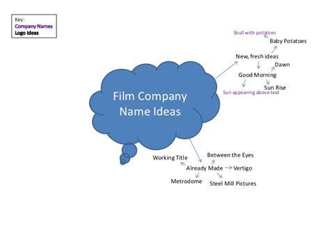 name ideas company name ideas