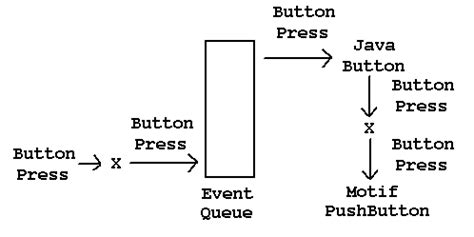 java swing button event programming user interfaces with the jfc