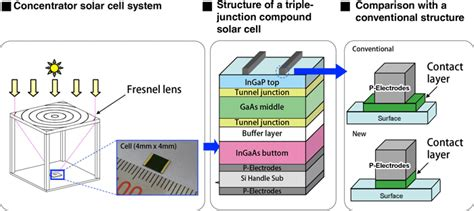 high voltage gaas photovoltaic laser power converters sharp develops concentrator solar cell with world s