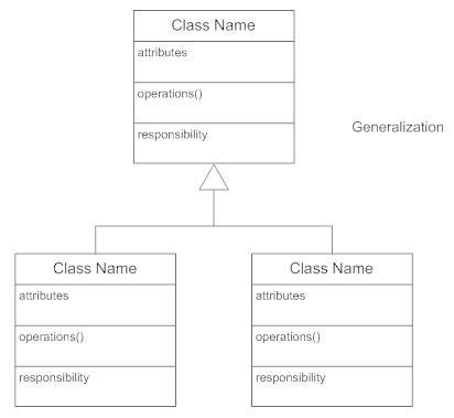 draw a class diagram class diagrams what is a class diagram
