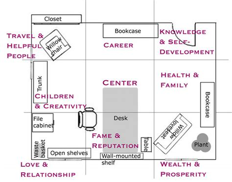 feng shway feng shui living room map office furniture placement