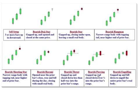 candlestick pattern for intraday candlestick patterns for intraday trading