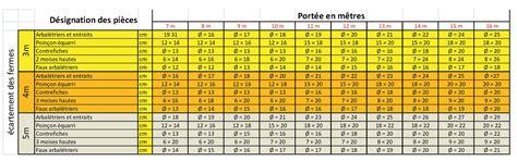 Section Bois De Charpente 4430 by Charpente Bois Section Catodon Obtenez Des Id 233 Es