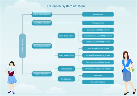 Make Floor Plan Online by Chinese Education System Free Chinese Education System