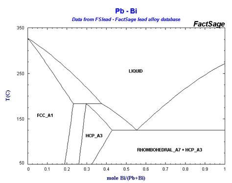 bi cd phase diagram phase diagram array
