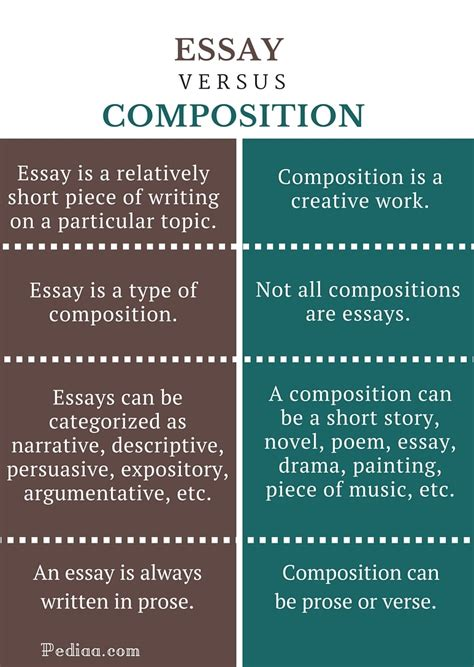 A Difference Essay by Difference Between Essay And Composition Clickspay Ru